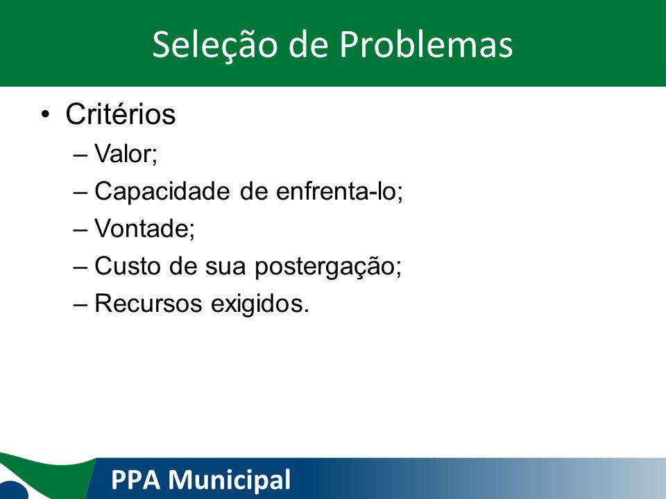 Seleção de Problemas Critérios Valor; Capacidade de enfrenta-lo;