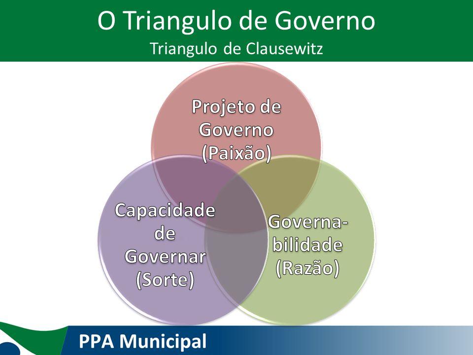 O Triangulo de Governo Triangulo de Clausewitz
