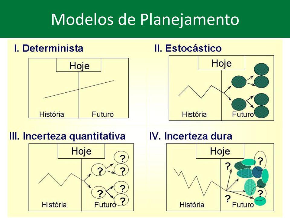 Modelos de Planejamento