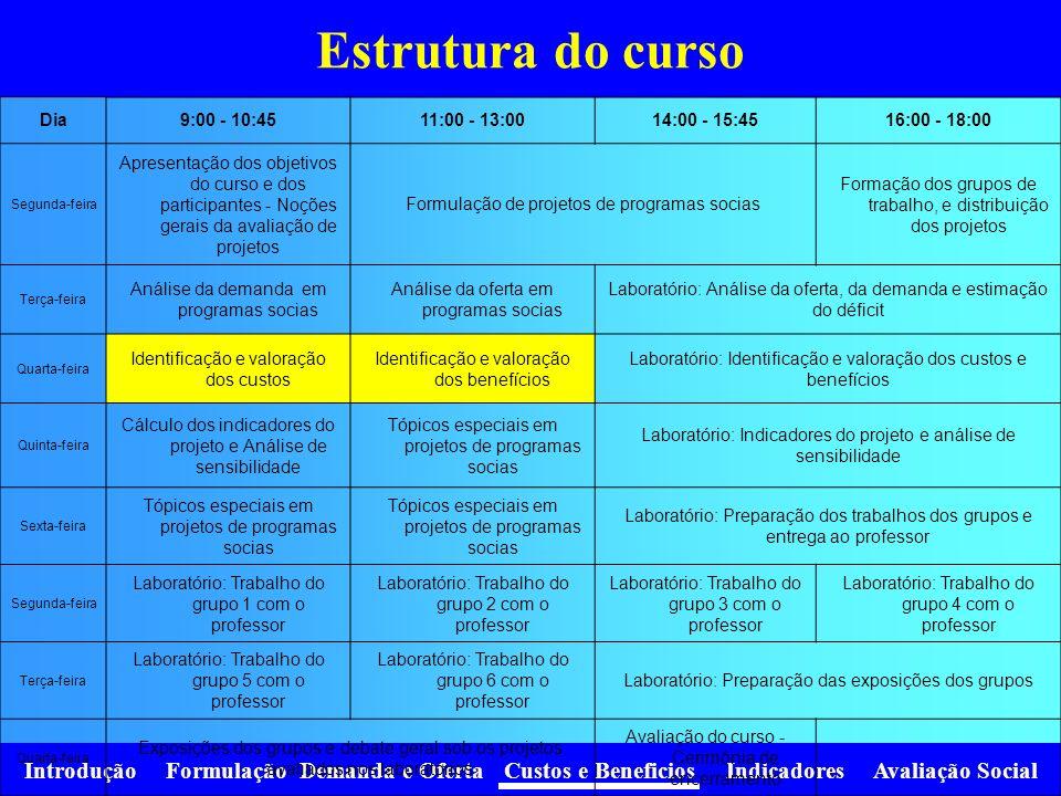 Estrutura do curso Dia 9:00 - 10:45 11:00 - 13:00 14:00 - 15:45