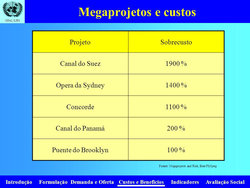 Fuente: Megaprojects and Risk, Bent Flybjerg