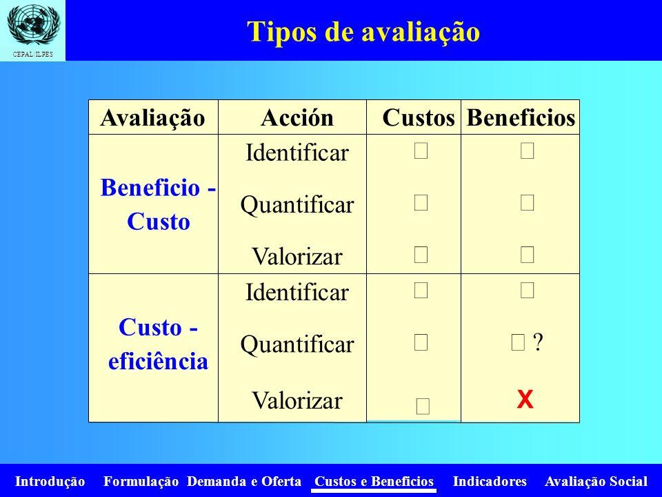Tipos de avaliação Avaliação Acción Custos Beneficios Identificar Ö
