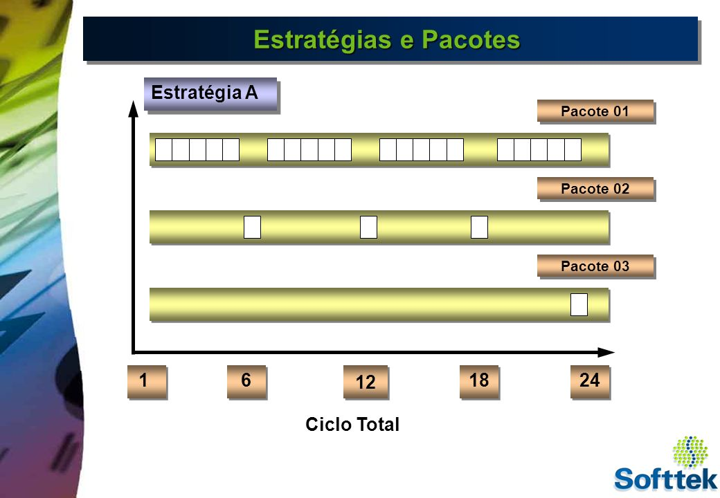 Estratégias e Pacotes Estratégia A 1 6 12 18 24 Ciclo Total Pacote 01