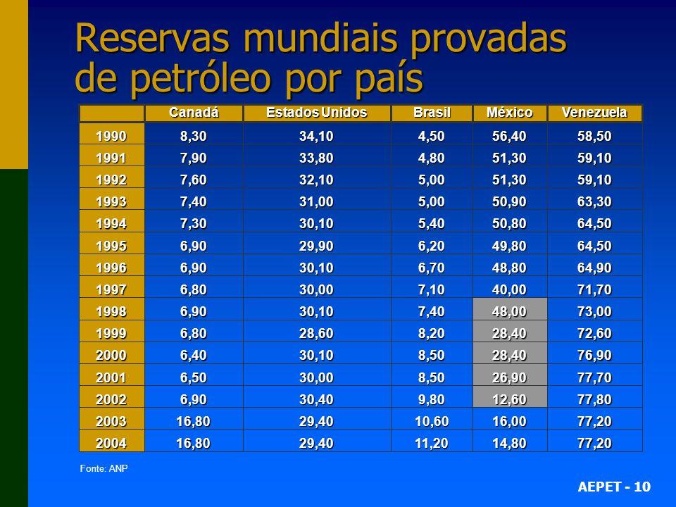 Reservas mundiais provadas de petróleo por país