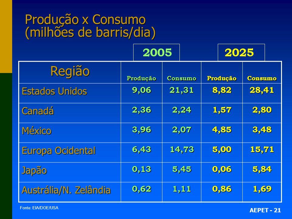 Produção x Consumo (milhões de barris/dia)