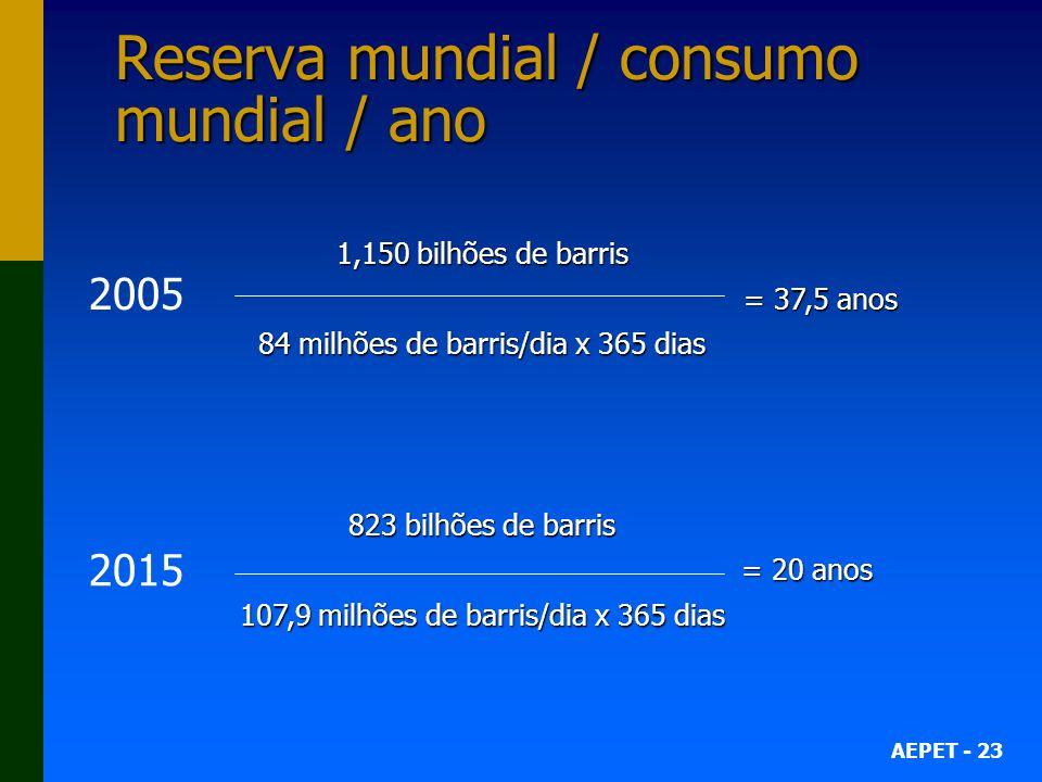 Reserva mundial / consumo mundial / ano