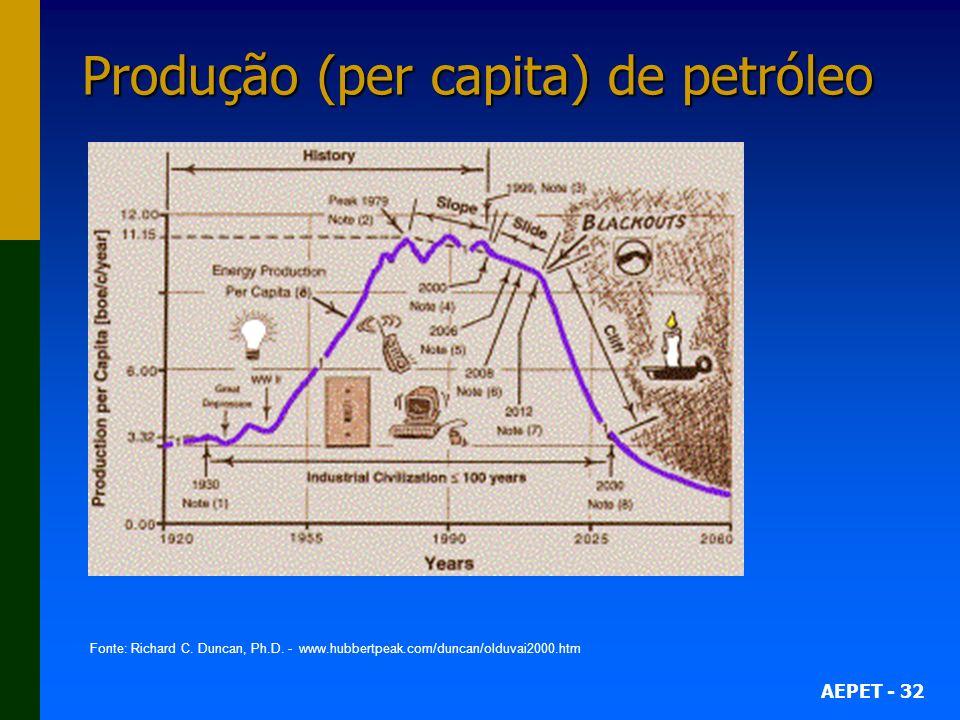 Produção (per capita) de petróleo