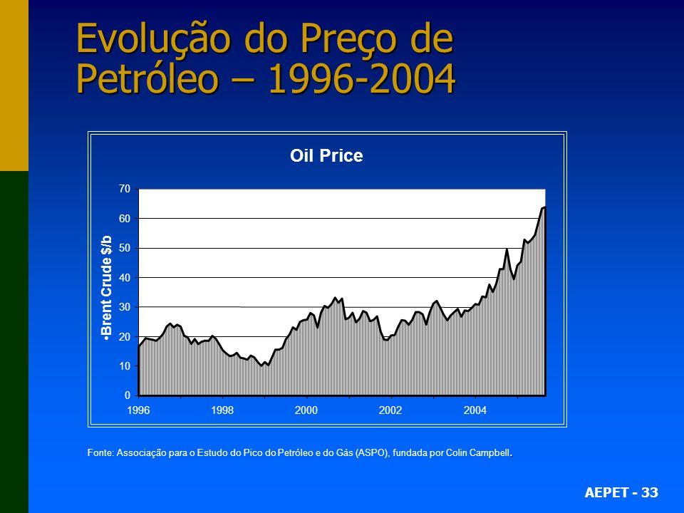 Evolução do Preço de Petróleo – 1996-2004