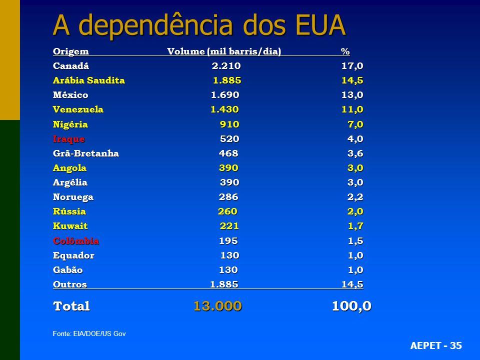 A dependência dos EUA Total 13.000 100,0