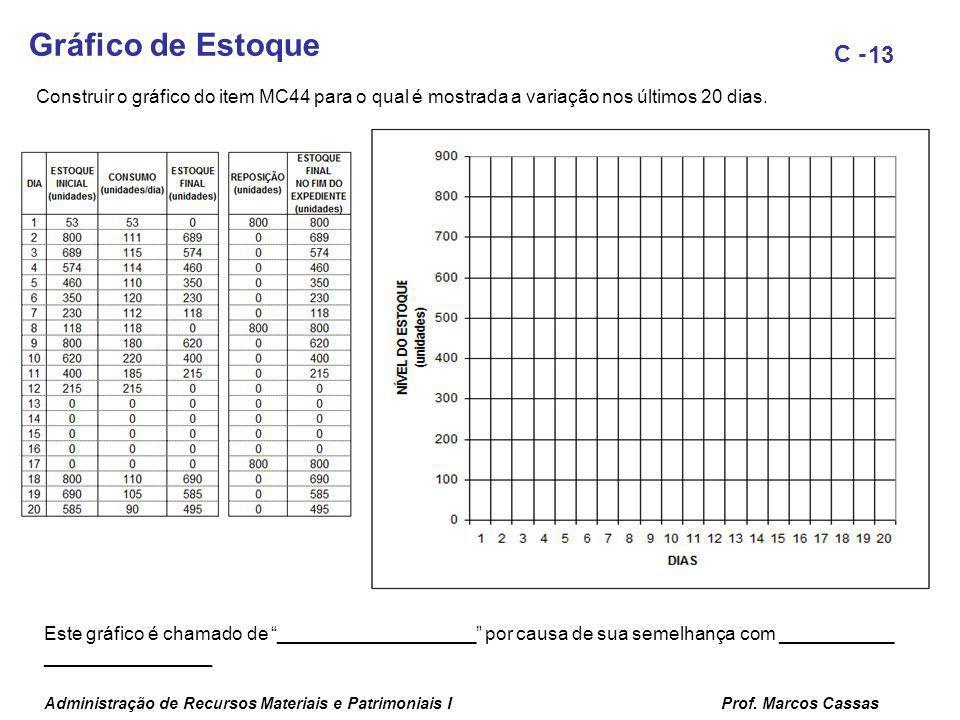 Gráfico de Estoque Construir o gráfico do item MC44 para o qual é mostrada a variação nos últimos 20 dias.