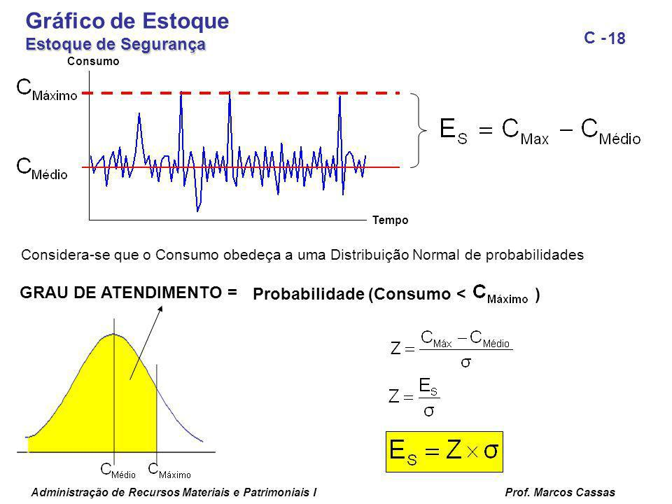 Gráfico de Estoque Estoque de Segurança Probabilidade (Consumo < )