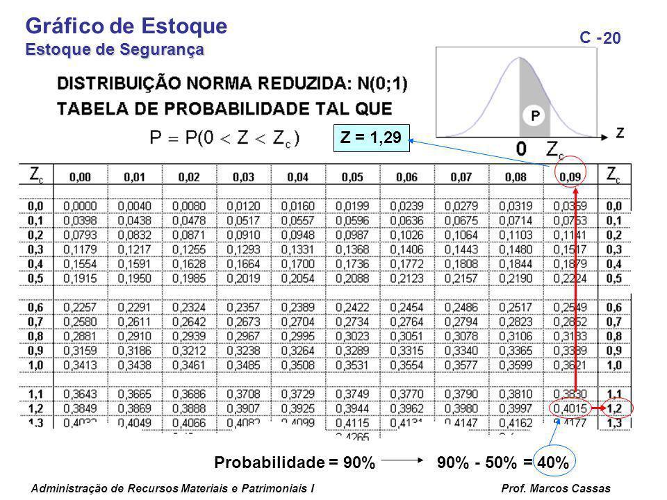 Gráfico de Estoque Estoque de Segurança Z = 1,29