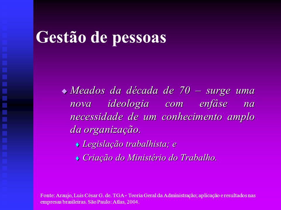 Gestão de pessoas Meados da década de 70 – surge uma nova ideologia com enfâse na necessidade de um conhecimento amplo da organização.