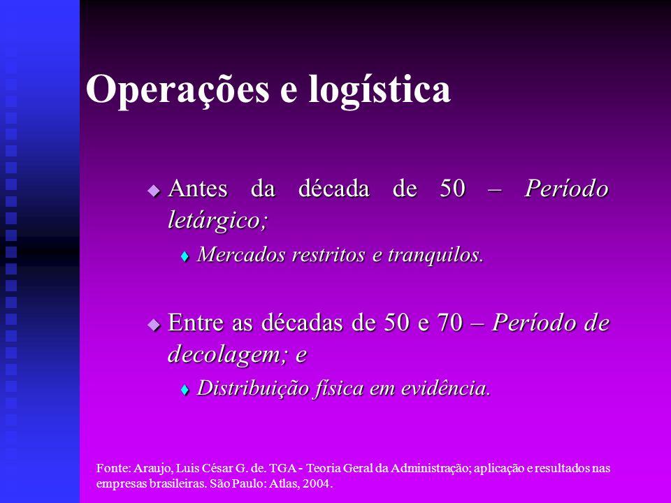 Operações e logística Antes da década de 50 – Período letárgico;
