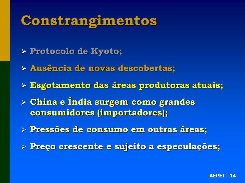 Constrangimentos Protocolo de Kyoto; Ausência de novas descobertas;