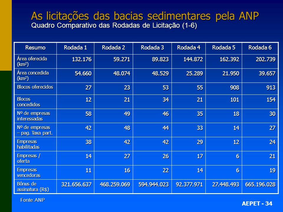 As licitações das bacias sedimentares pela ANP Quadro Comparativo das Rodadas de Licitação (1-6)