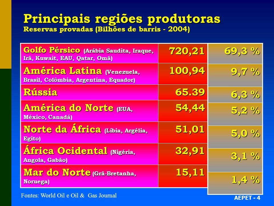 Principais regiões produtoras Reservas provadas (Bilhões de barris - 2004)