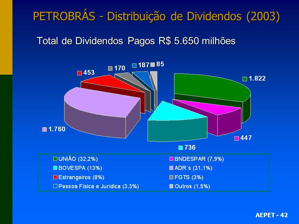 PETROBRÁS - Distribuição de Dividendos (2003) Total de Dividendos Pagos R$ 5.650 milhões
