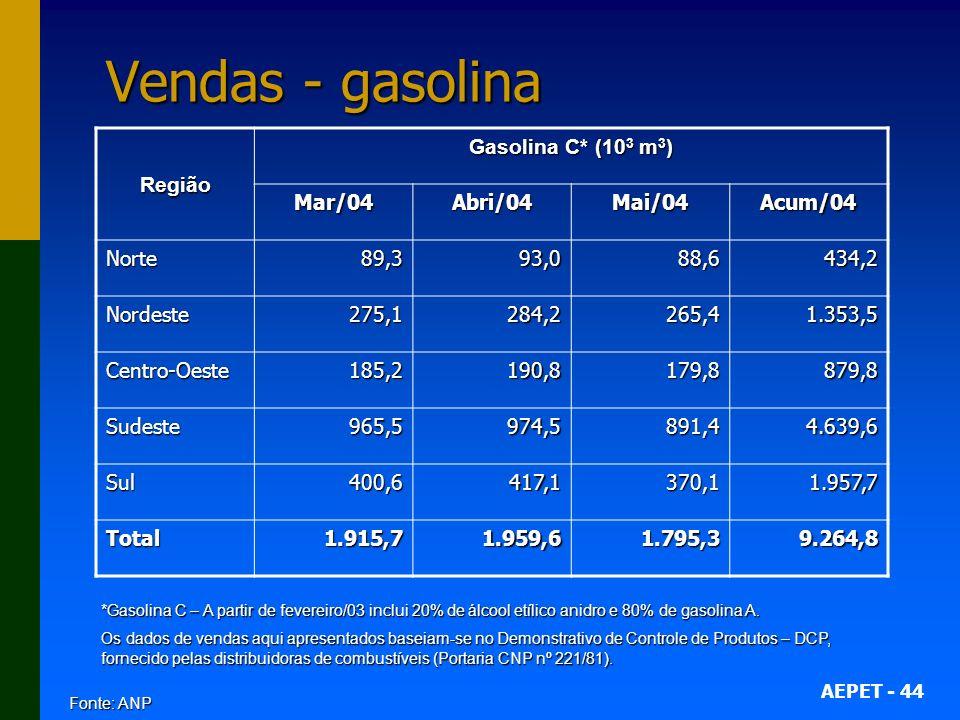 Vendas - gasolina Região Gasolina C* (103 m3) Mar/04 Abri/04 Mai/04