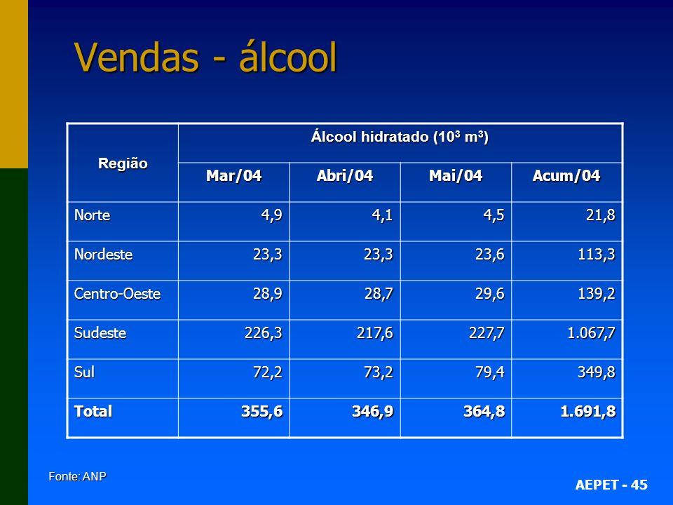 Vendas - álcool Região Álcool hidratado (103 m3) Mar/04 Abri/04 Mai/04