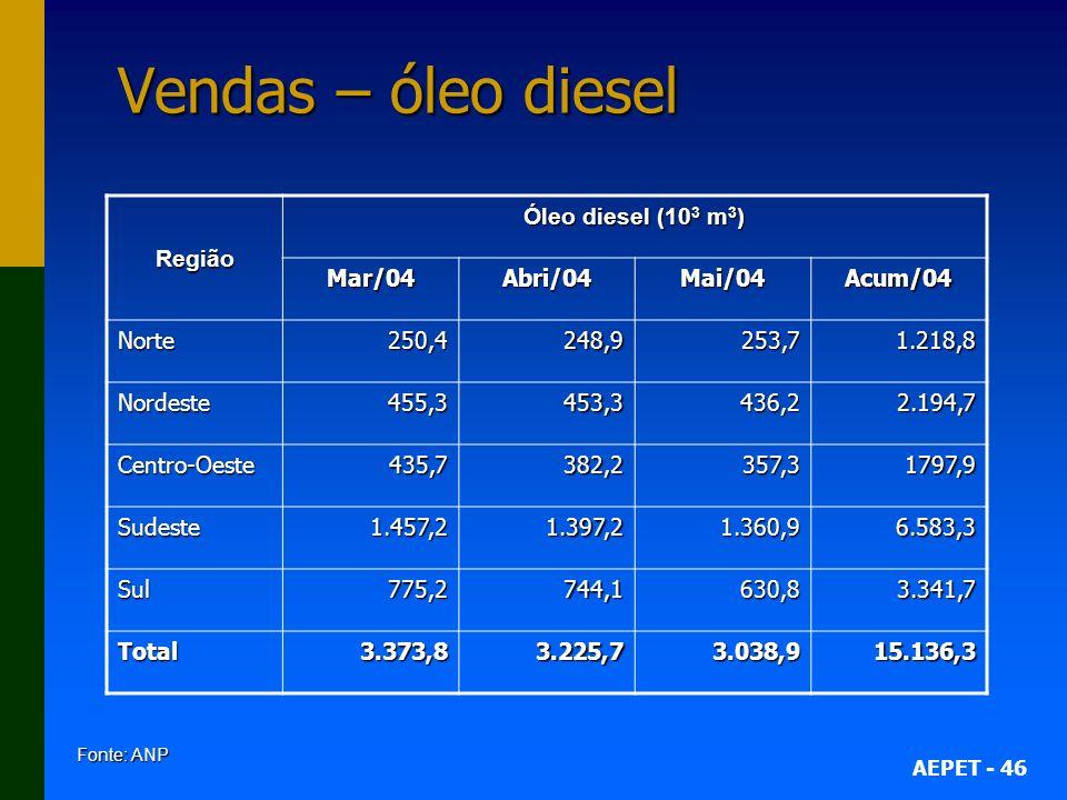Vendas – óleo diesel Região Óleo diesel (103 m3) Mar/04 Abri/04 Mai/04