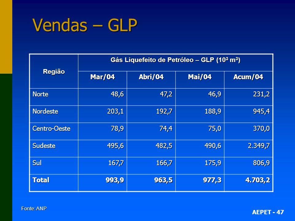 Gás Liquefeito de Petróleo – GLP (103 m3)