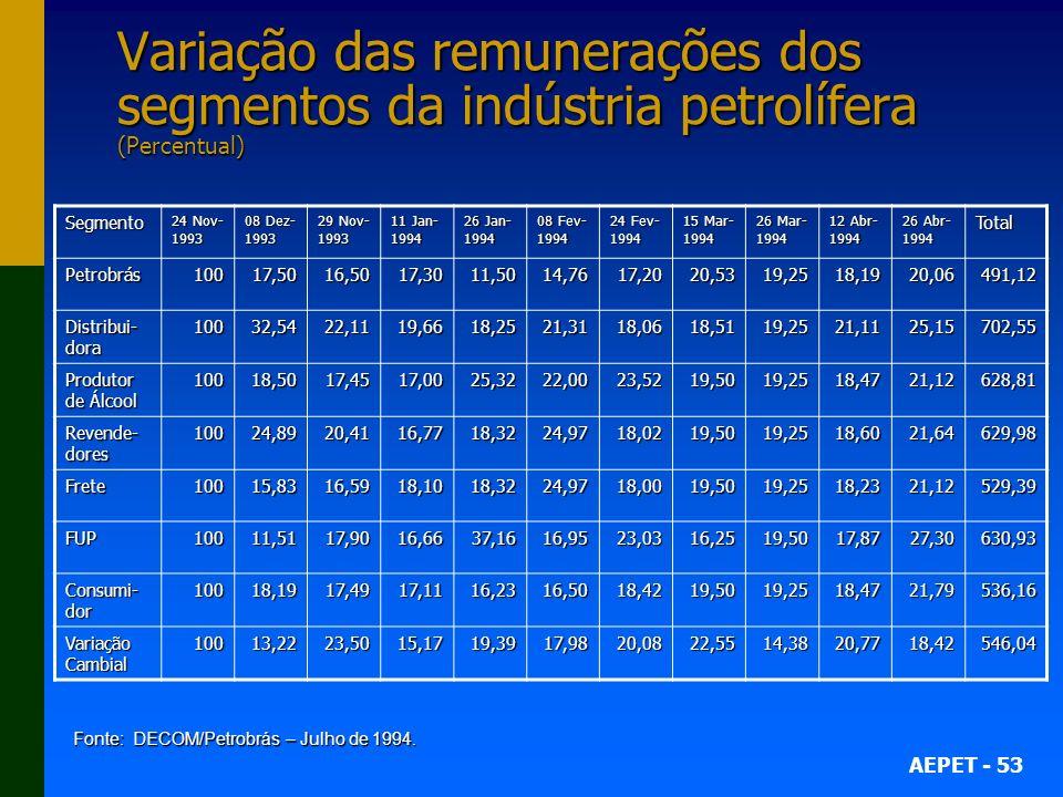 Variação das remunerações dos segmentos da indústria petrolífera (Percentual)