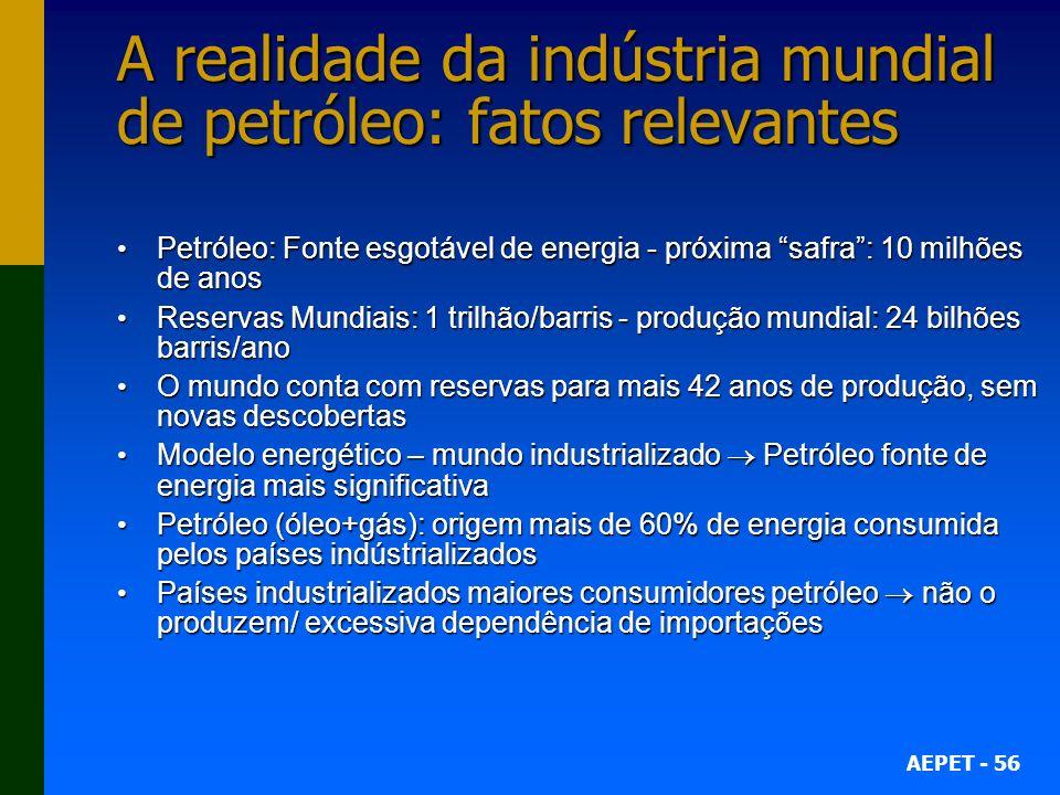 A realidade da indústria mundial de petróleo: fatos relevantes
