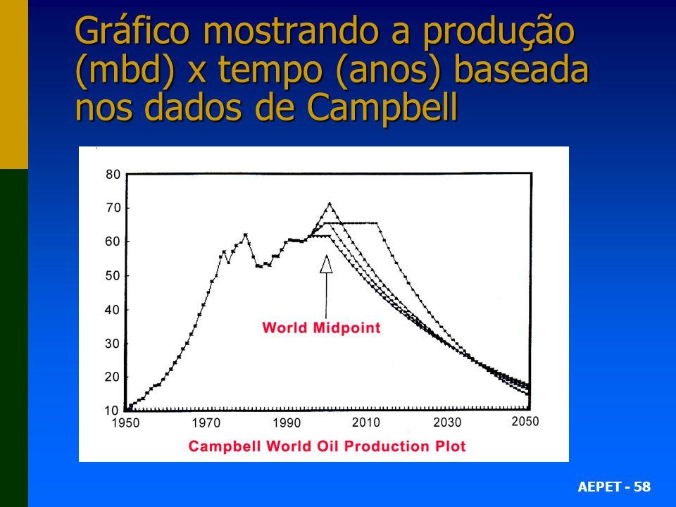 Gráfico mostrando a produção (mbd) x tempo (anos) baseada nos dados de Campbell