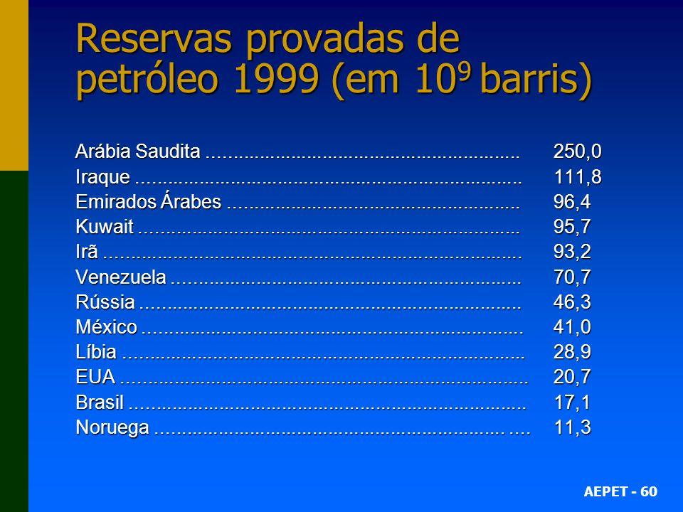 Reservas provadas de petróleo 1999 (em 109 barris)