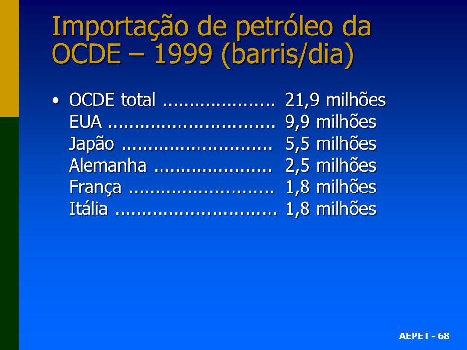 Importação de petróleo da OCDE – 1999 (barris/dia)