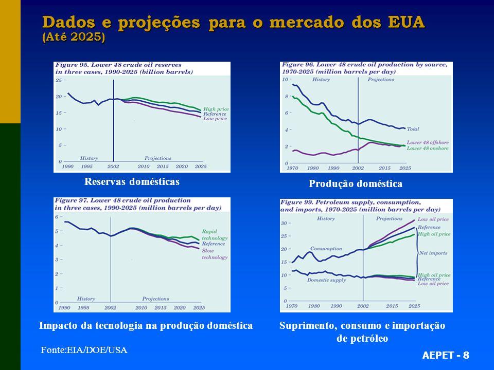 Dados e projeções para o mercado dos EUA (Até 2025)