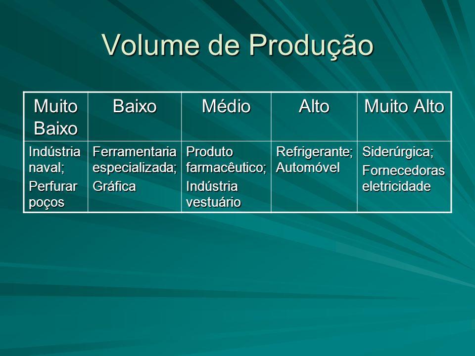 Volume de Produção Muito Baixo Baixo Médio Alto Muito Alto