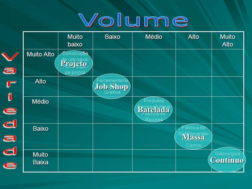 Volume Variedade Projeto Job Shop Batelada Massa Contínuo Muito baixo