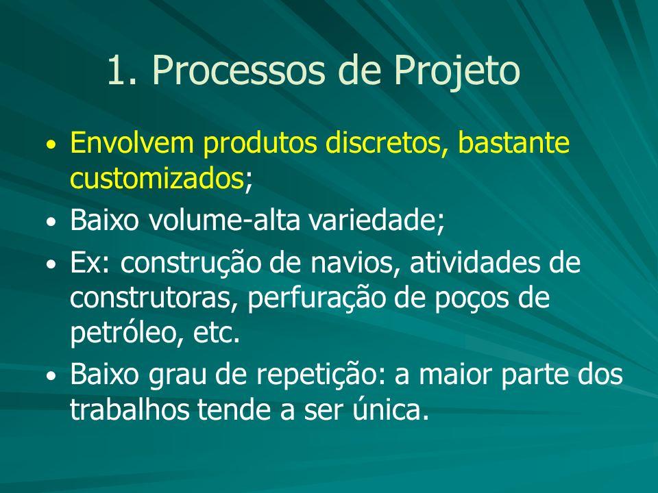 1. Processos de Projeto Envolvem produtos discretos, bastante customizados; Baixo volume-alta variedade;