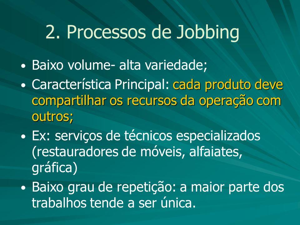 2. Processos de Jobbing Baixo volume- alta variedade;