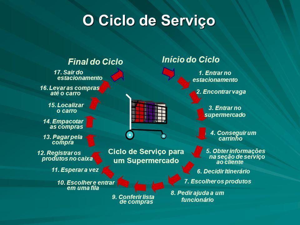 O Ciclo de Serviço Início do Ciclo Final do Ciclo