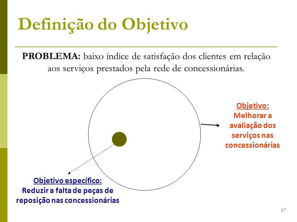 Definição do Objetivo PROBLEMA: baixo índice de satisfação dos clientes em relação aos serviços prestados pela rede de concessionárias.