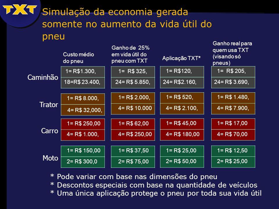 Simulação da economia gerada somente no aumento da vida útil do pneu