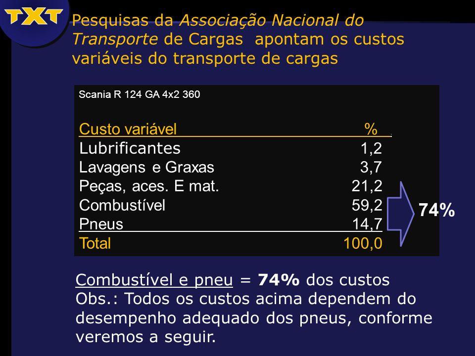 Pesquisas da Associação Nacional do Transporte de Cargas apontam os custos variáveis do transporte de cargas