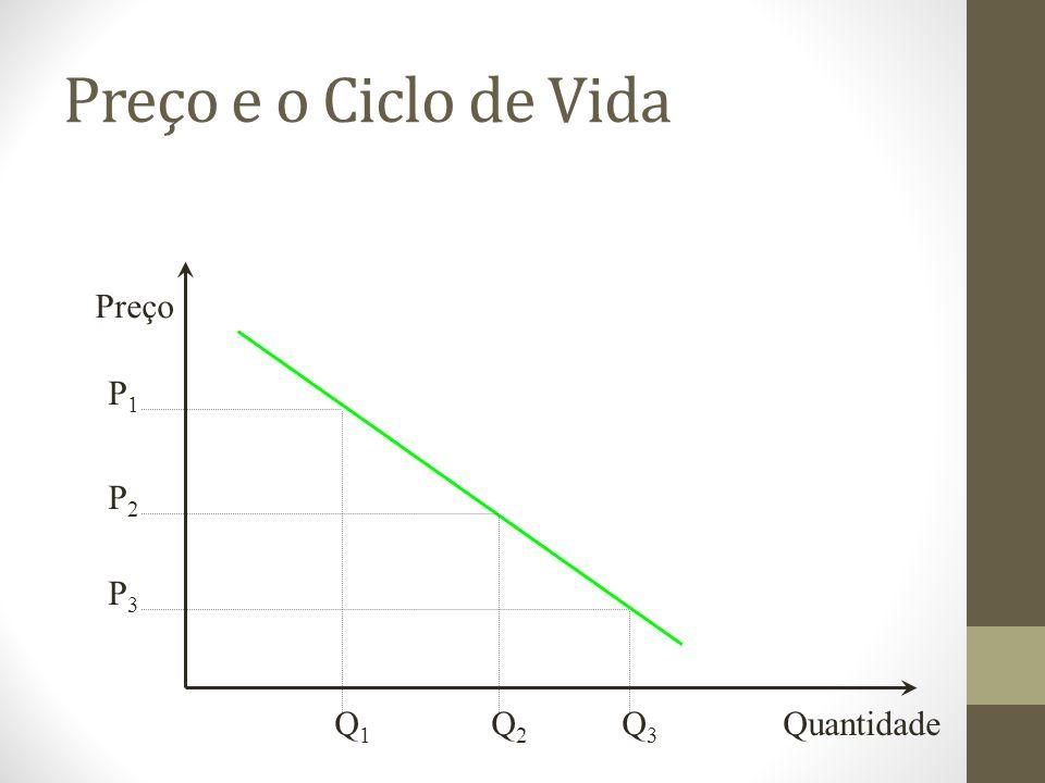 Preço e o Ciclo de Vida Preço P1 P2 P3 Q1 Q2 Q3 Quantidade
