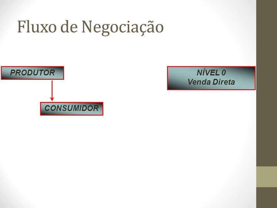 Fluxo de Negociação PRODUTOR NÍVEL 0 Venda Direta CONSUMIDOR