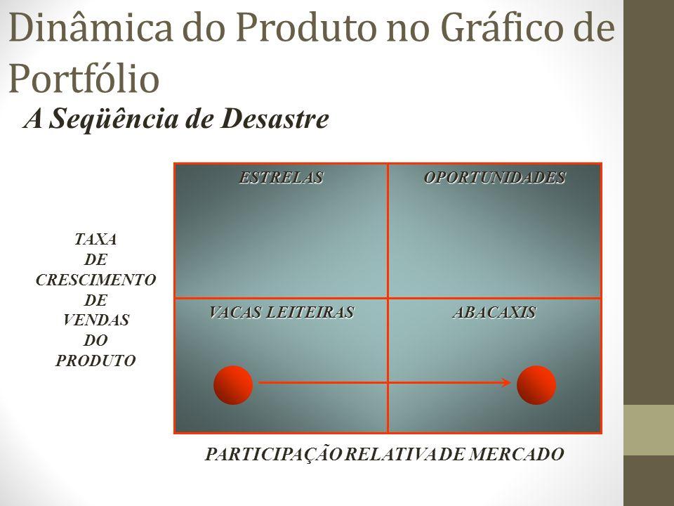 Dinâmica do Produto no Gráfico de Portfólio