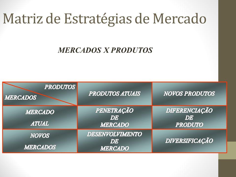 Matriz de Estratégias de Mercado