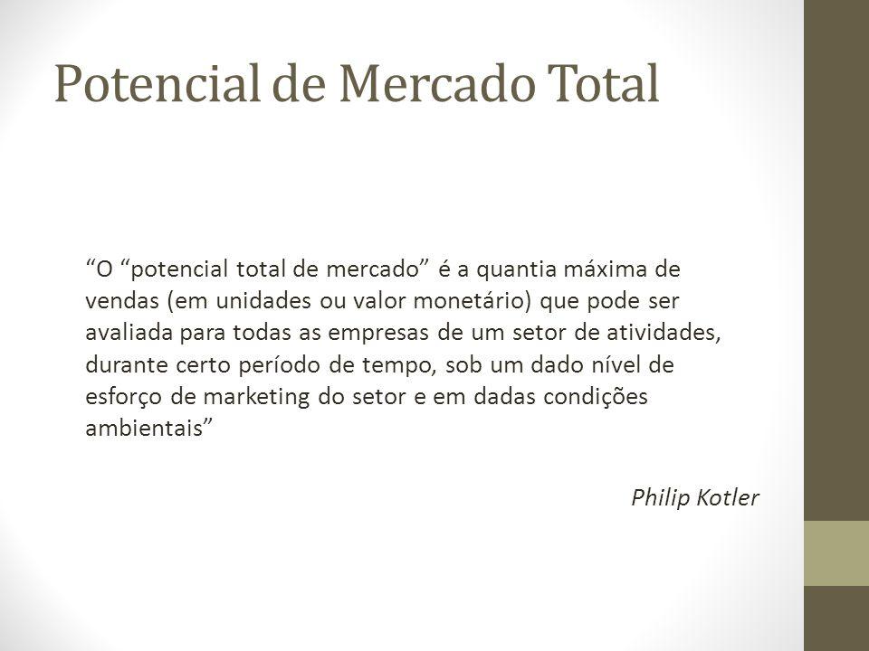 Potencial de Mercado Total