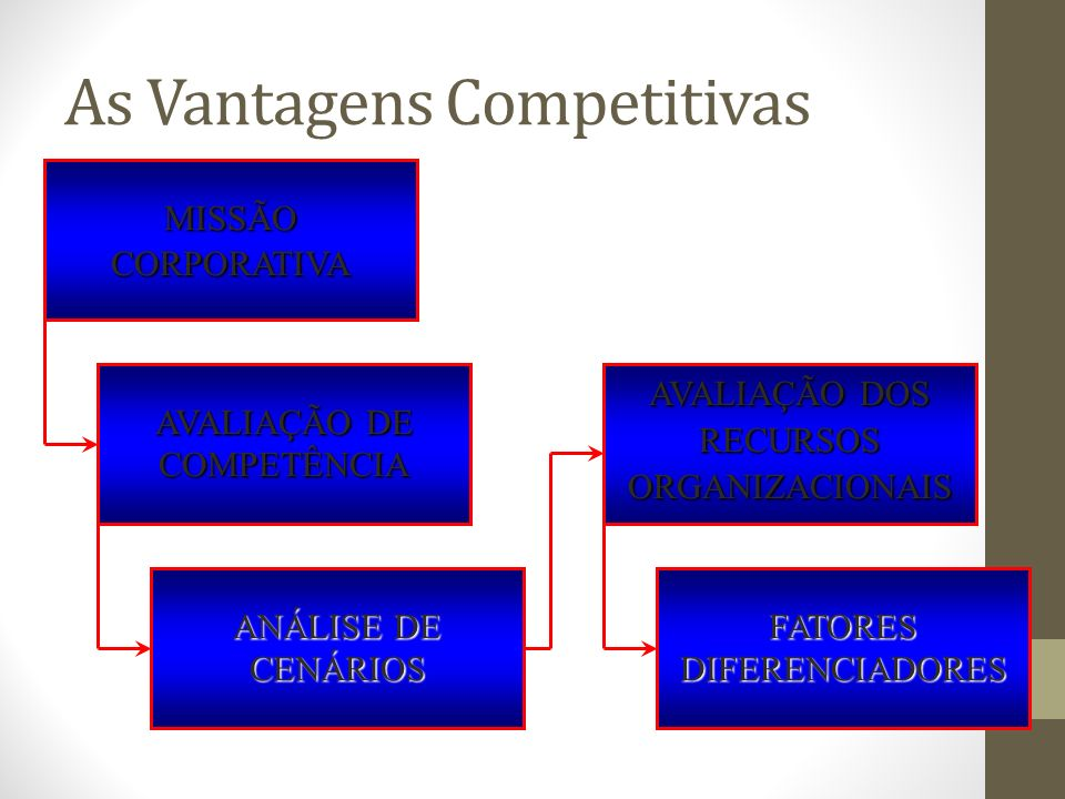As Vantagens Competitivas