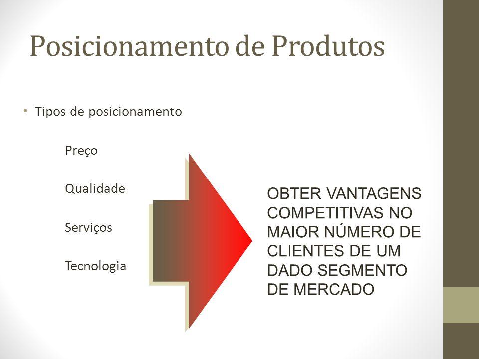 Posicionamento de Produtos