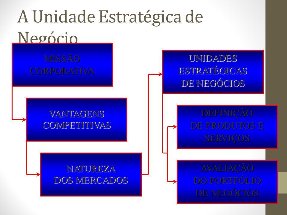 A Unidade Estratégica de Negócio