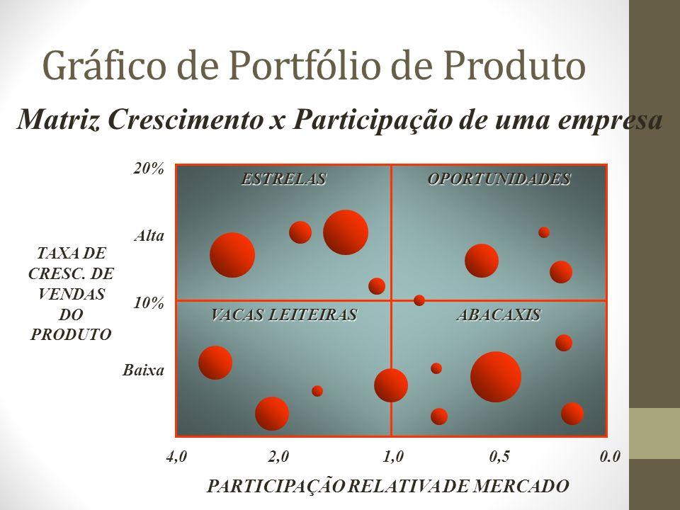 Gráfico de Portfólio de Produto