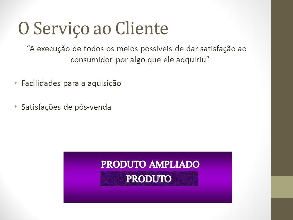 O Serviço ao Cliente PRODUTO AMPLIADO PRODUTO